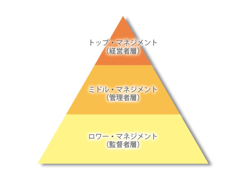 マネジメント ミドル ミドルマネジメント(中間管理職)とは 役割や必要な能力を解説