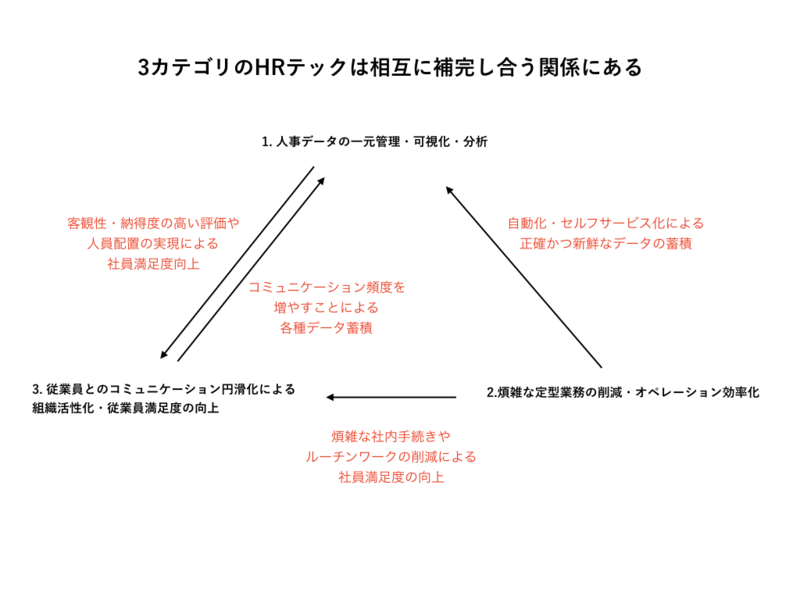 HRテック領域の各カテゴリ間の関係
