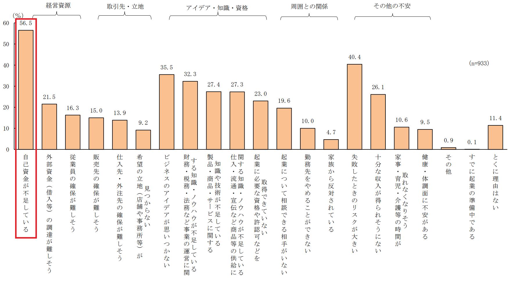 2017.12.21起業と起業意識に関する調査(日本政策金融公庫総合研究所