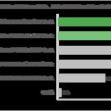 人事担当者417名の本音調査。 人事の4割が「社内の協力に不安」を抱えるリファラル採用