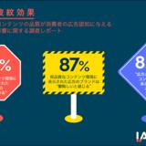 低品質なコンテンツ環境で広告を見たら、消費者の65%が「そのブランドの使用を取り止める」