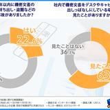22.6%もの企業が過去3年以内に機密文書の紛失・盗難などの漏洩事故を経験