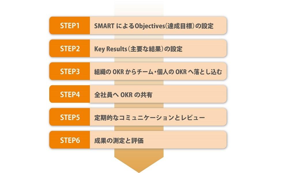 OKR導入のステップ