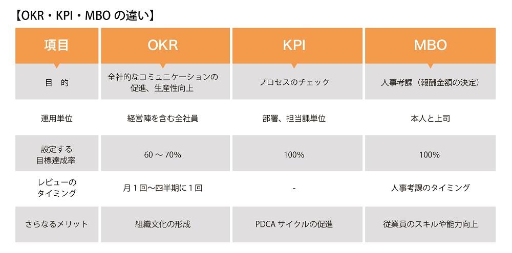 OKR・KPI・MBOの違い
