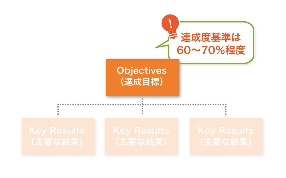 Objectives(達成目標)の設定方法