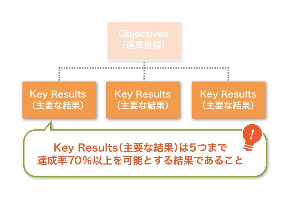 Key Results(主要な成果)の設定方法