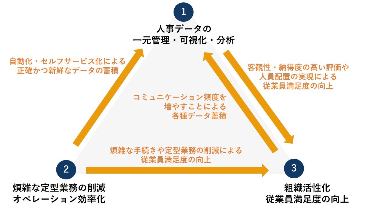 HRテック3つの役割