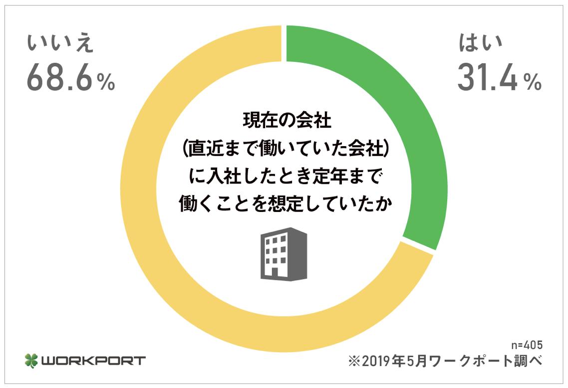 終身雇用制度とは?日本における実態・制度のメリット・企業はどうすべ ...