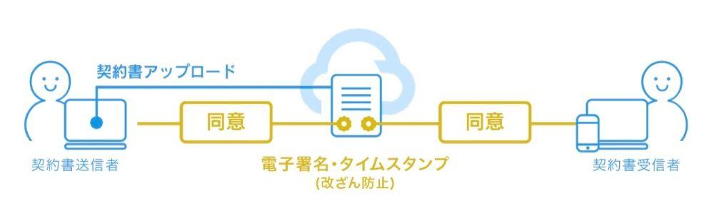 電子契約システムの仕組み